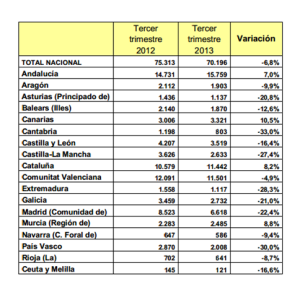 tabla estadistica vivienda